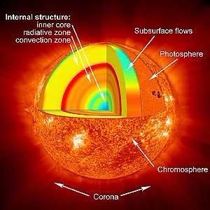 Как появилось наше Солнце?